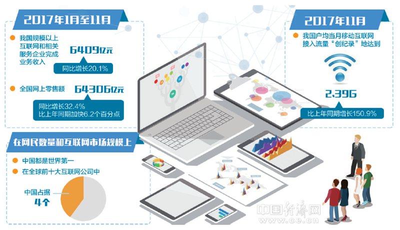 网民数量、市场规模均居世界第一 互联网与产业深度融合渐入佳境