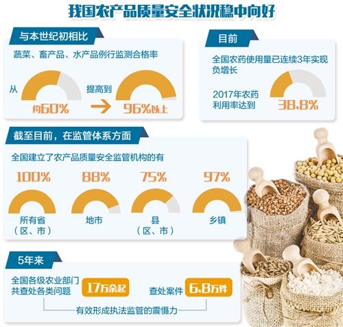 幸运飞艇投注平台网站:数据显示:我国主要农产品监测合格率连续5年稳定在96%以上