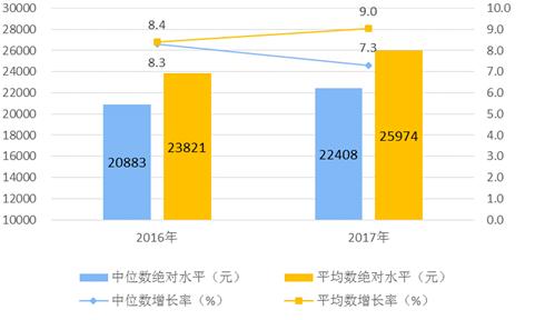 社会消费性支出_深圳人均消费支出