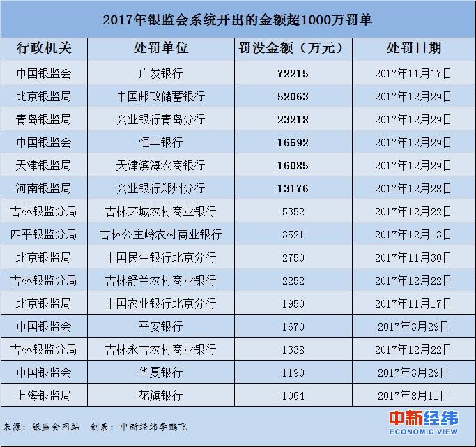 金沙国际棋牌娱乐:银监系统去年开6张亿元级罚单__广发、邮储、兴业等银行中枪