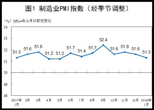 统计局:1月中国制造业PMI为51.3% 与去年同期持平