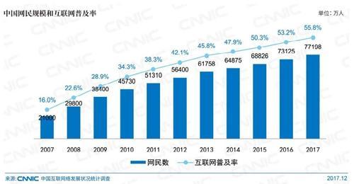 中国网民规模。图片来自CNNIC报告截图