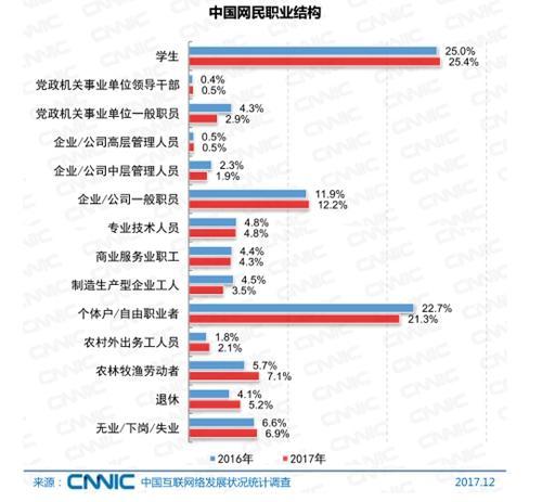 中国网民的职业结构。图片来自CNNIC报告截图