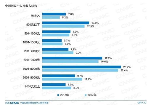 中国网民个人月收入结构。图片来自CNNIC报告