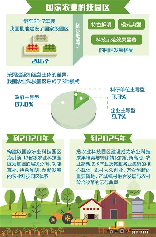 金沙国际娱乐平台:国家农业科技园区发展规划发布_为农业科技发展提供示范样板