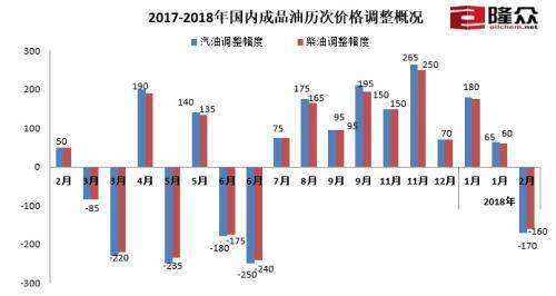 2017-2018年国内成品油历次价格调整概况。来源:隆众资讯
