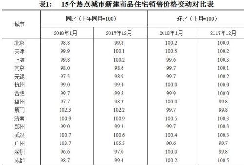 15个热点城市新建商品住宅销售价格变动对比表。图片来源:国家统计局官网