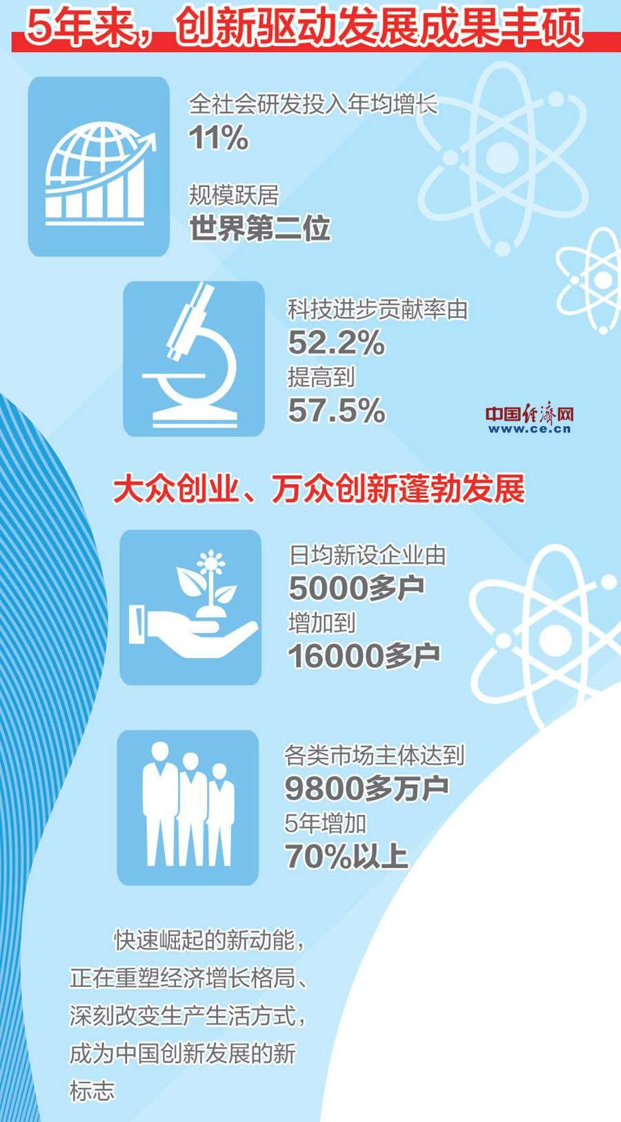98098彩票网手机版:代表委员热议创新驱动发展:创新让新动能茁壮成长