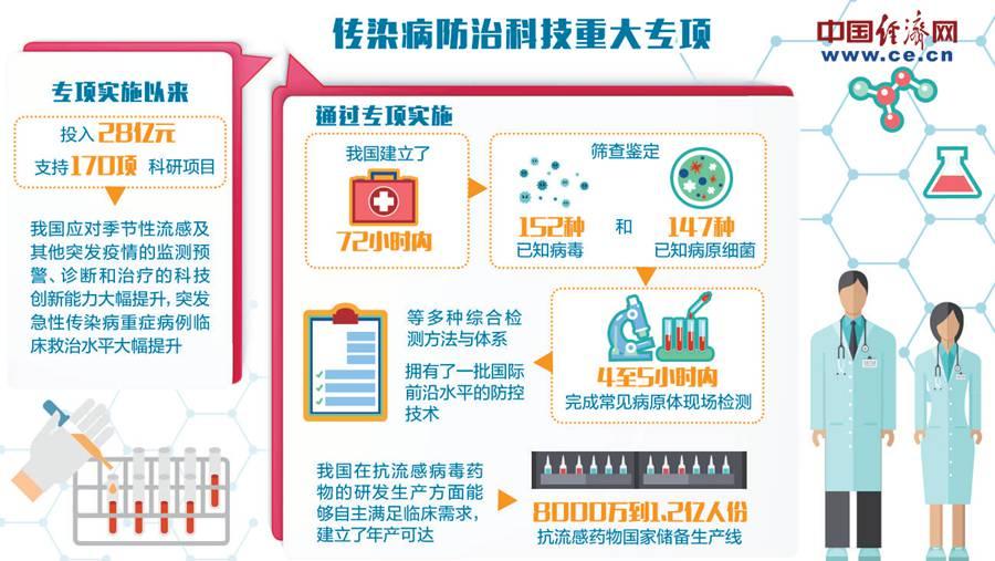 急速赛车彩票直播:全球流感防控见证中国力量