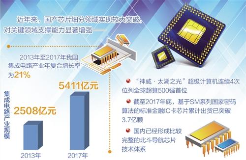 千禧彩票急速赛车:国产芯片对关键领域支撑能力显著增强