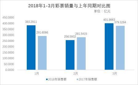 重庆时时彩下载手机版:前3月全国共销售彩票1041.75亿元_同比增长9.4%