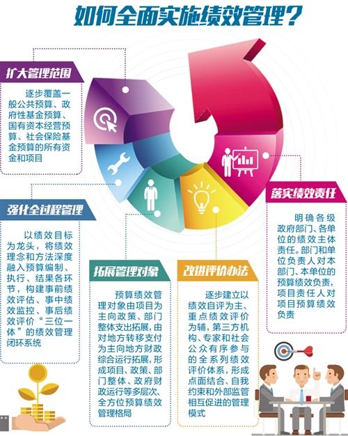 绩效计划的实施过程_用好预算绩效管理指挥棒 全面实施绩效管理进程正在加快_中国 ...