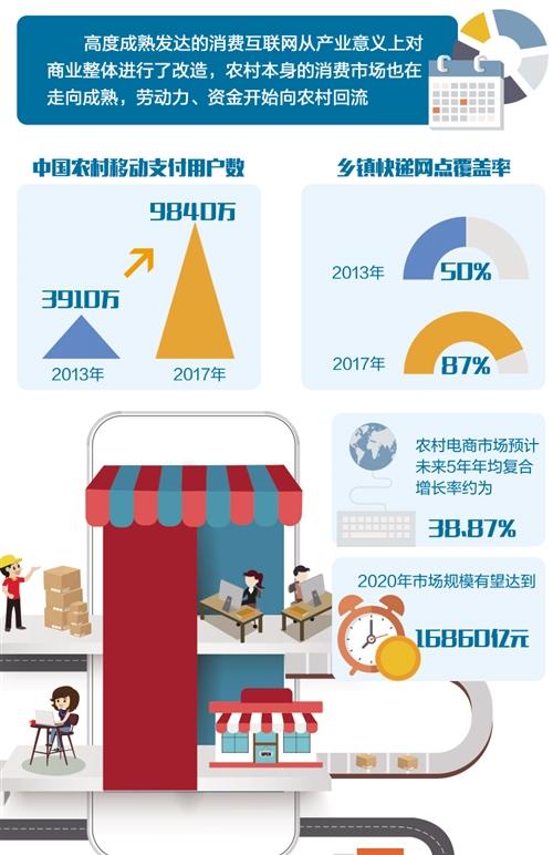 """幸运飞艇官网直播app:互联网巨头加码""""乡村战略""""_农村商业生态正在改变"""