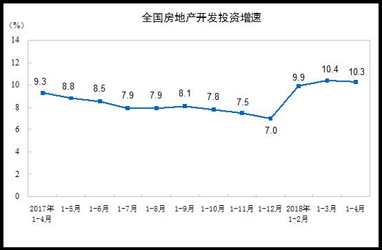 皇家彩票网址是哪个:统计局:前4月商品房销售额增9%_库存减少645万�O