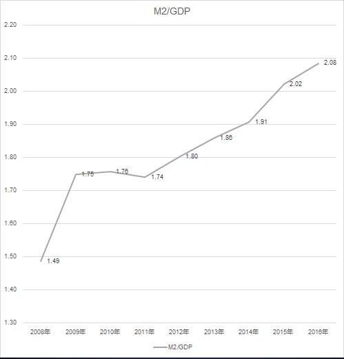 M2/GDP比例 图片来源:演讲ppt