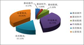 2018授权正规彩票网站:我国卫星导航与位置服务产业产值已达2550亿元_中国北斗贡献率达80%
