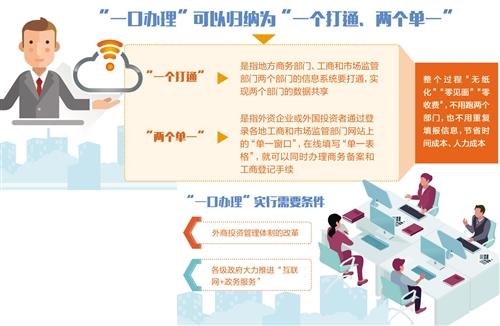 金沙在线娱乐平台:外商在华投资将获更多便利