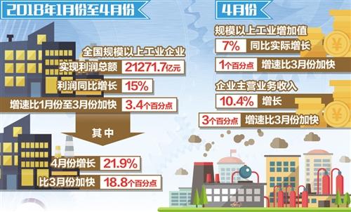 4月份工业企业利润增长明显加快 实体经济运行质量效益继续提高