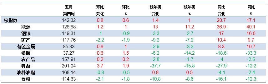 汇丰彩票平台靠谱吗:上周中国大宗商品价格指数为142.32点_比前一周上升0.6%