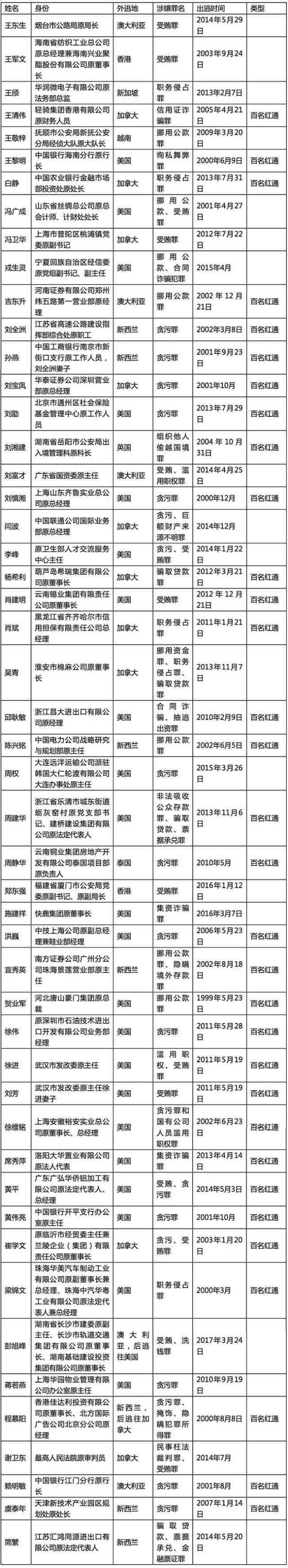 澳门新葡京电子游艺:中央追逃办为啥选择公布这50个外逃人员线索?