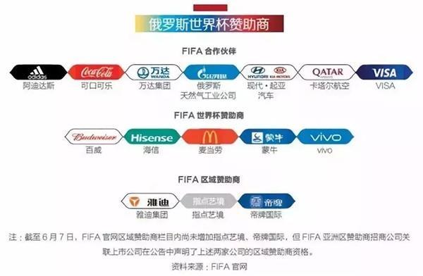 除了远征的十万小龙虾 世界杯里还有哪些中国品牌?