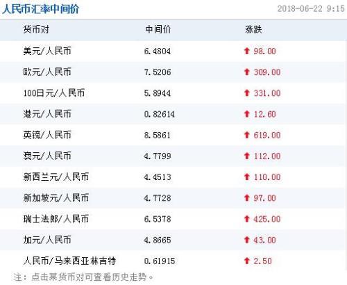 22日人民币对美元汇率中间价报6.4804元 下调98个基点