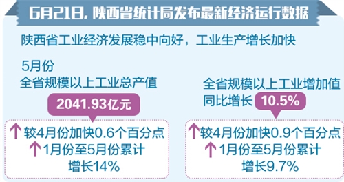 31省区市一周经济最亮点(2018年6月18日-6月24日)