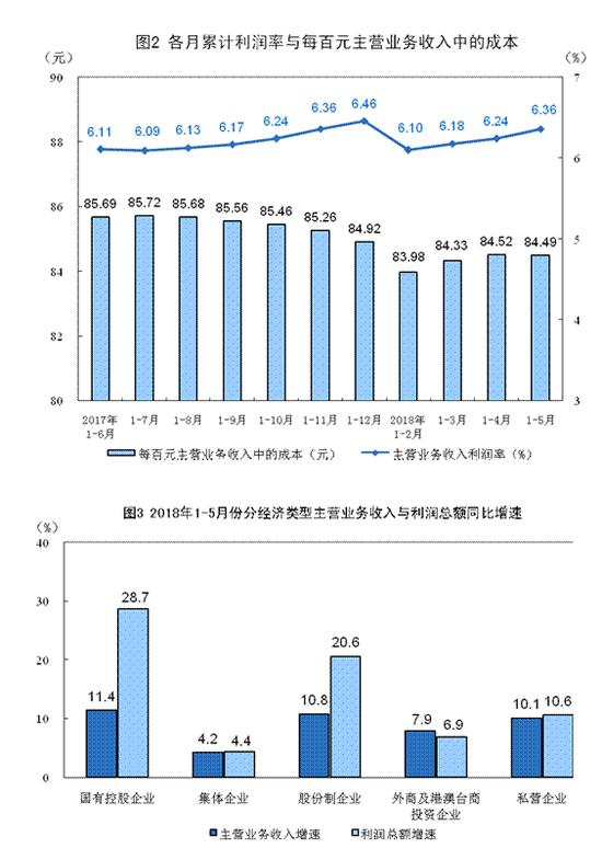 1-5月份全国规模以上工业企业利润增16.5%