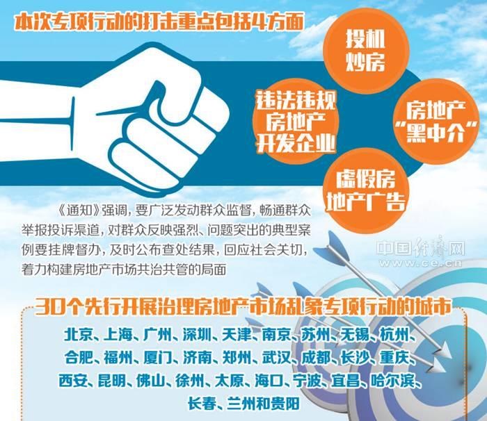 北京赛车技巧心得必胜:七部门重拳整治房地产市场乱象_这30城将先行开展专项行动