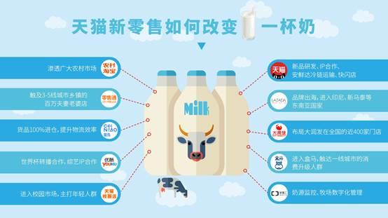 重庆时时彩有公式的吗:蒙牛全面拥抱天猫新零售 未来数据打通每头奶牛