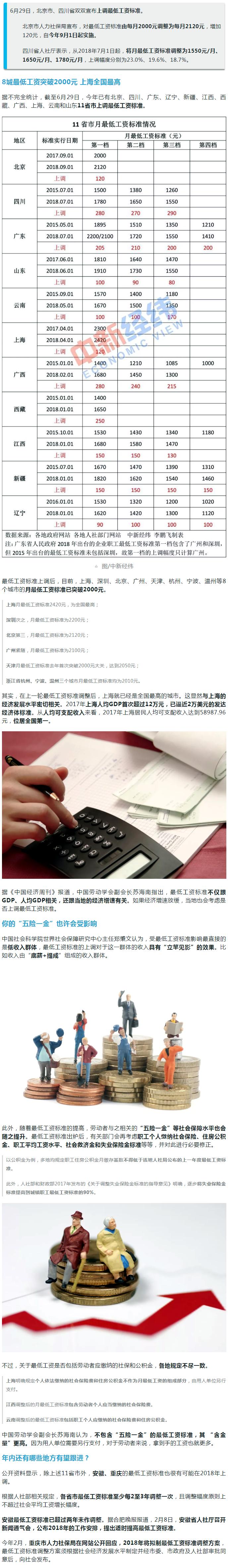 """网上信誉赌博的网站:11省市上调最低工资标准_这将如何影响你的""""钱袋子""""?"""