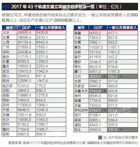 """重庆时时彩规律漏洞:国办52号文立""""新规"""":哪些城市将无缘新建地铁"""