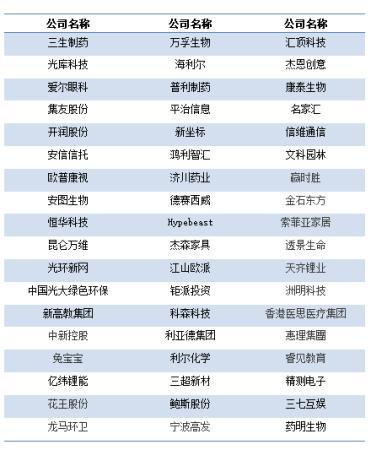 """中国企业占据""""福布斯亚洲中小企业榜""""半壁江山"""