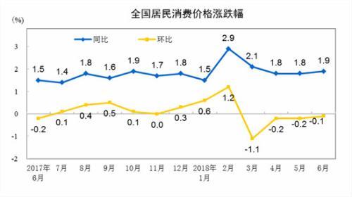 CPI同比和环比涨幅走势图。来自国家统计局