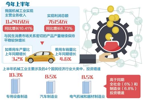 机械工业的高质量发展,使我国机械企业与产品逐步赢得了国际市场