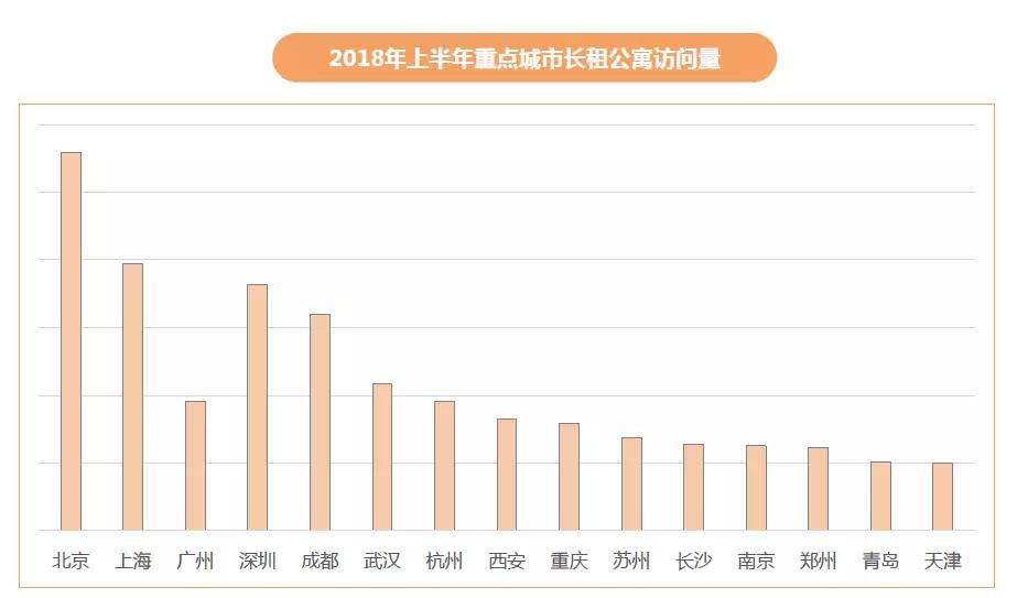 为什么北京房租涨得厉害?原因在这里