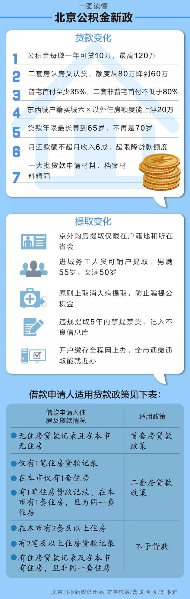 赶紧看看!北京公积金发布重磅新政 这些政策将从9月17日施行