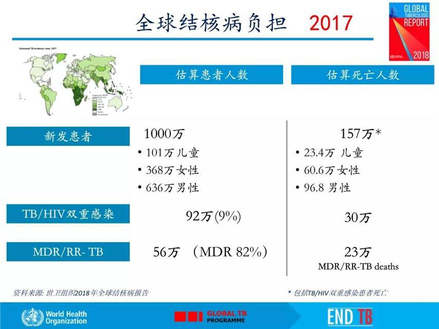 世界卫生组织发布《2018年全球结核病报告》