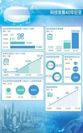 科技创新 跨越发展(壮阔东方潮 奋进新时代——庆祝改革开放40年