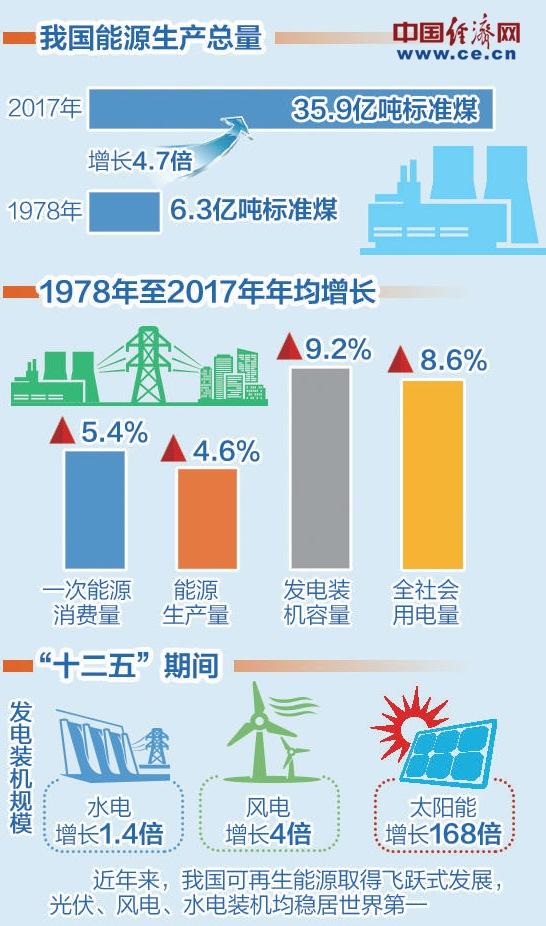 1978年至2017年间,我国一次能源消费量,能源生产量,发电装机容量及全