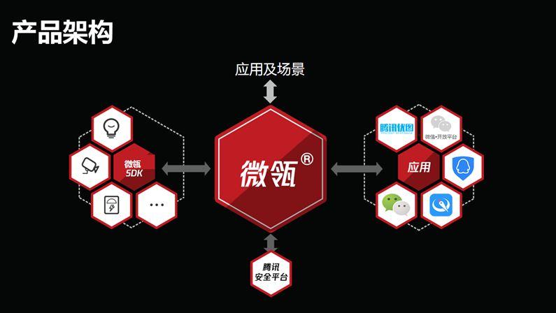 微瓴物联网平台产业架构-拥抱产业互联网助力智慧供应链产业发展