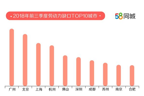 58同城发布中国卓越雇主报告:广州劳动力缺口最大 上海求职者期望薪资最高
