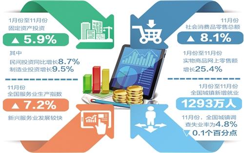 2019年11月经济数据_2月份经济数据 组图