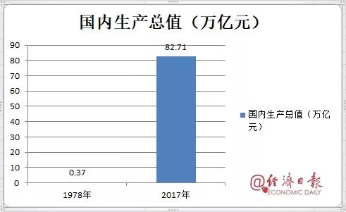 改革开放经济总量对比_经济改革前后对比