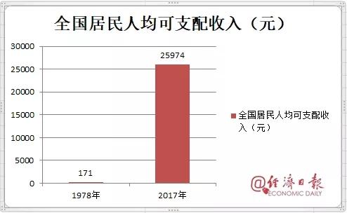 2017年人均收入多少_2020年人均收入是多少
