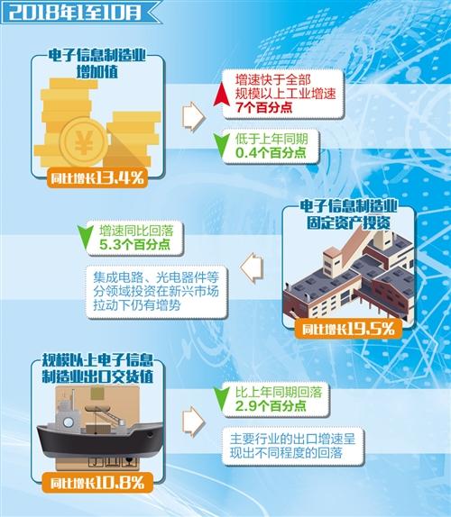 据中国集成电路协会统计,2018年前三季度中国集成电路产业销售收入为