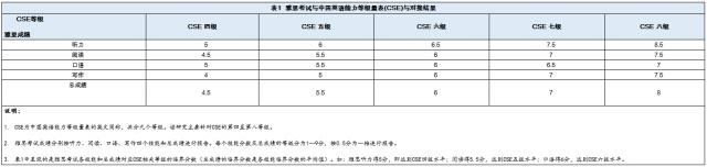 中国英语能力等级量表可以对接雅思普思考试