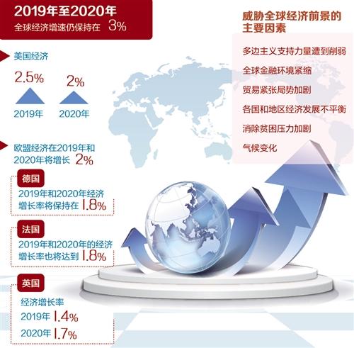 2019年全球经济形式_2019全球经济展望 2019年全球经济形势预测 全球经济增速是否会降低 ...