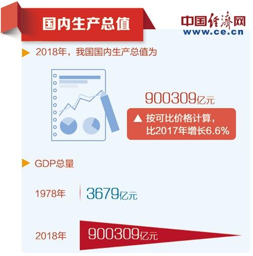 国家统计局2018年中国经济总量