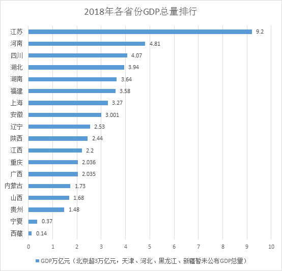 台北gdp总量2018_台湾台北